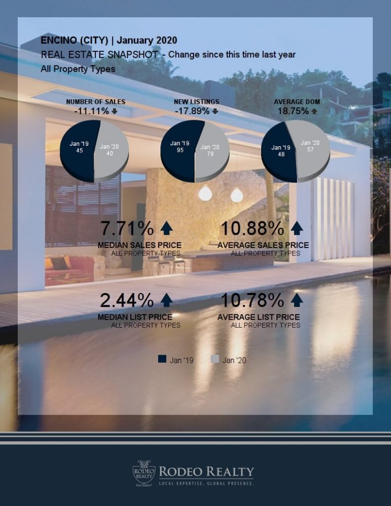 Encino Real Estate Snapshot