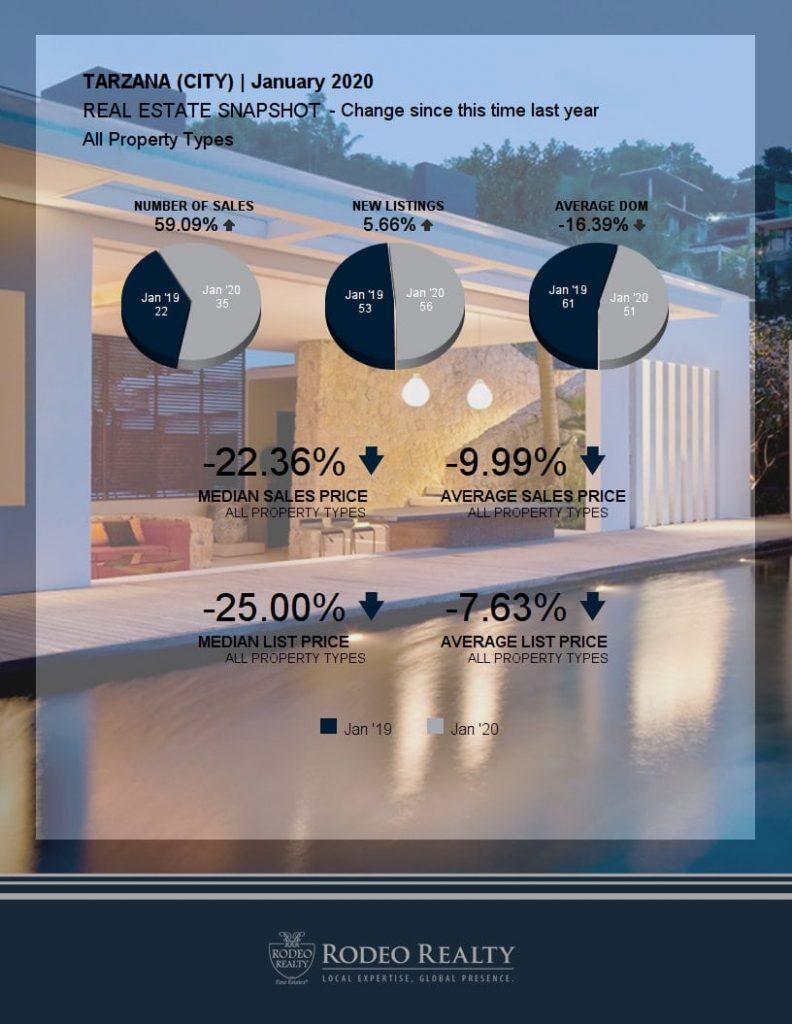 Tarzana Real Estate Snapshot