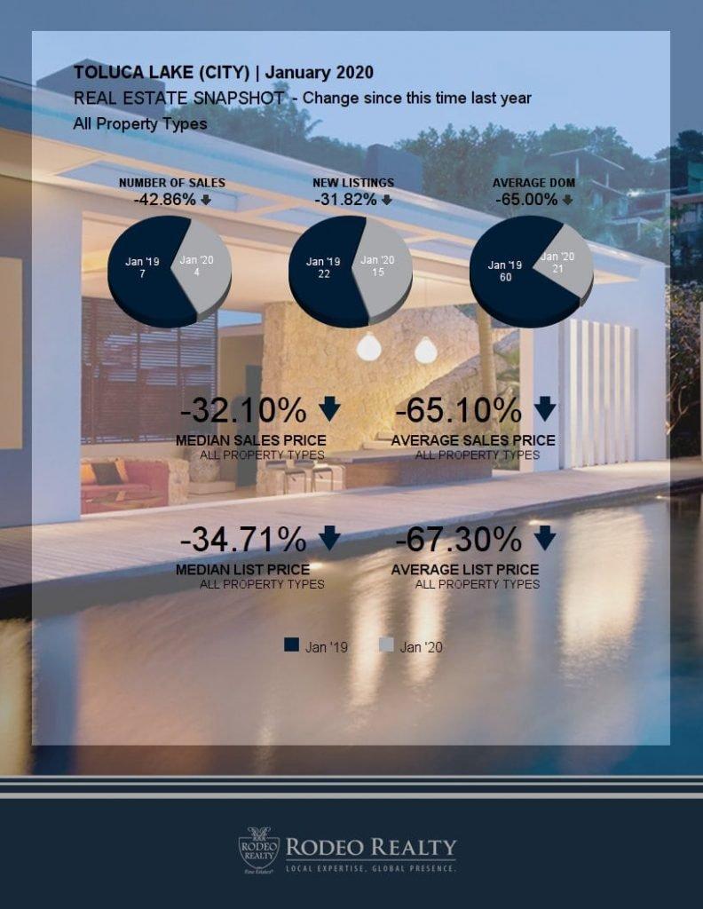 Toluca Lake Real Estate Snapshot