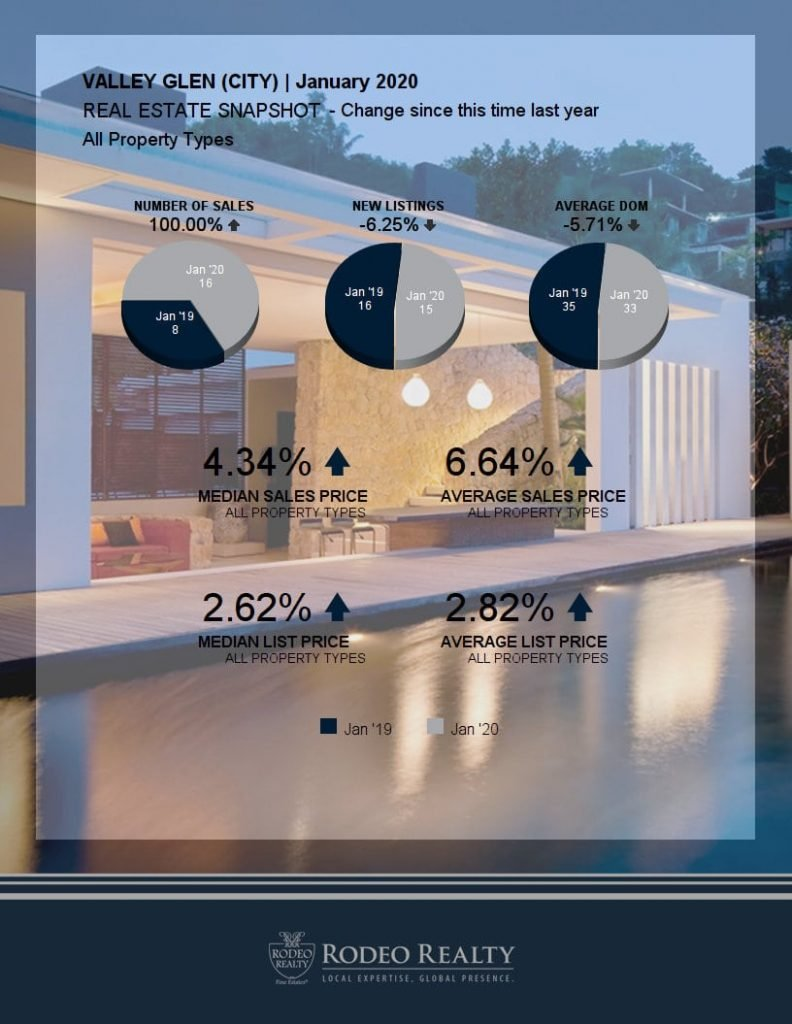 Valley Glen Real Estate Snapshot
