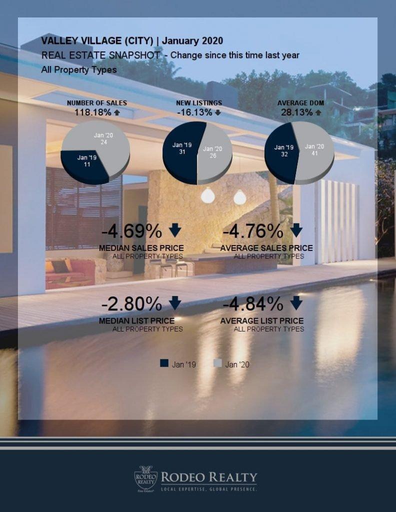 Valley Village Real Estate Snapshot