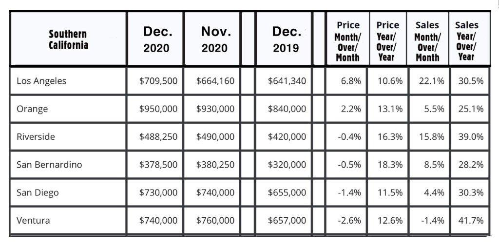 Southern California REal Estate Market comparison
