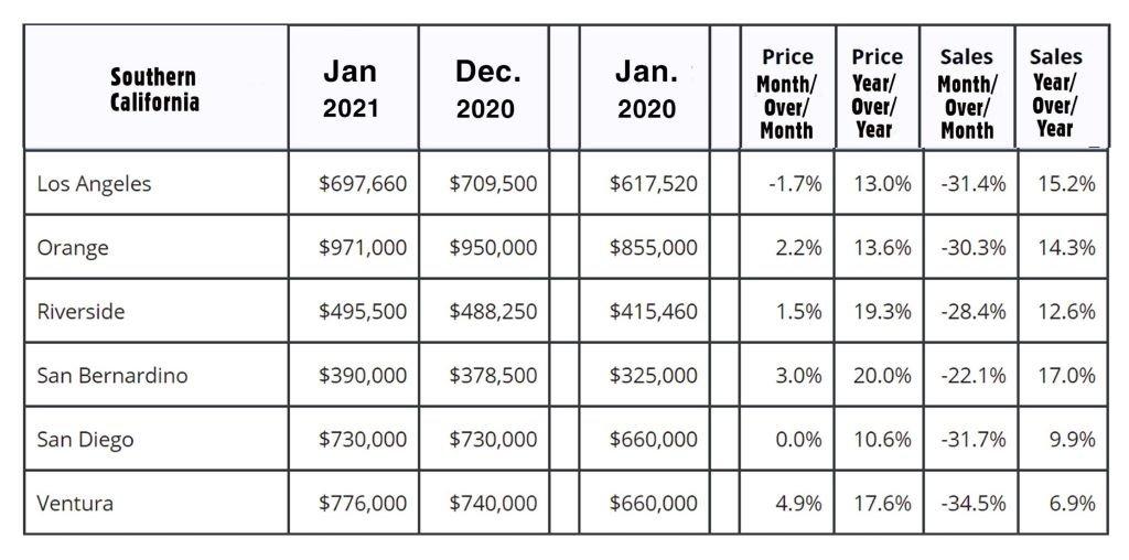 SoCal Real Estate Market Statistics